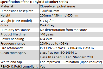 Comtest Hybrid absorber specifications